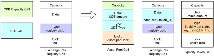 Add trading pair and inject initial liquidity