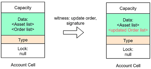 Update Limit orders